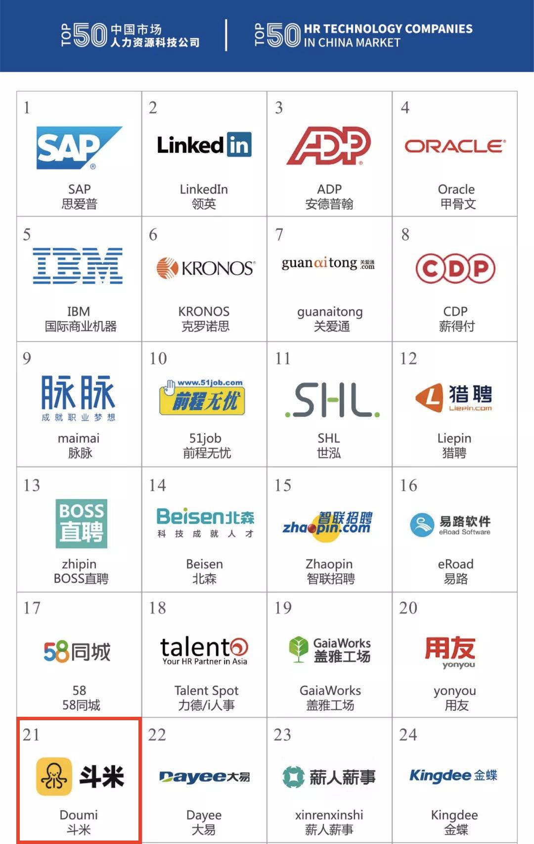 以科技赋能招聘,斗米入选中国市场人力资源科技公司50强